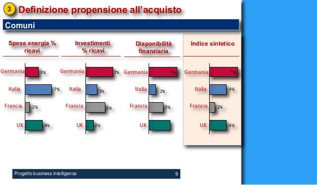 3    Definizione propensione all'acquisto Comuni  Spese energia %                  Investimenti              Disponibilità...