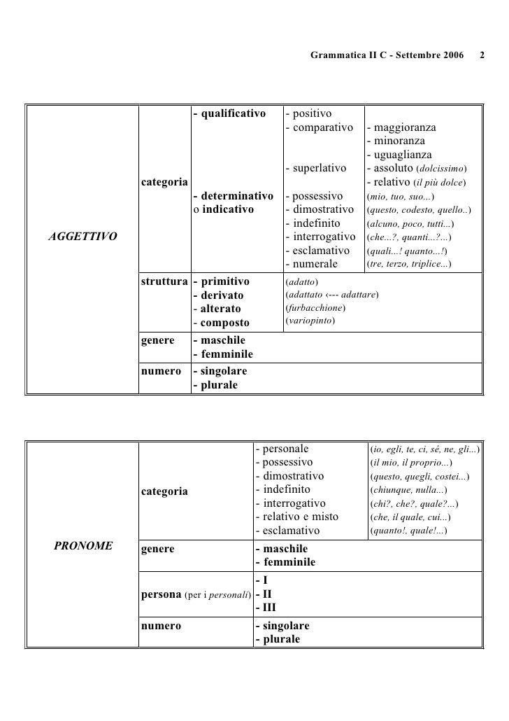 Analisi grammaticale - Diversi analisi grammaticale ...