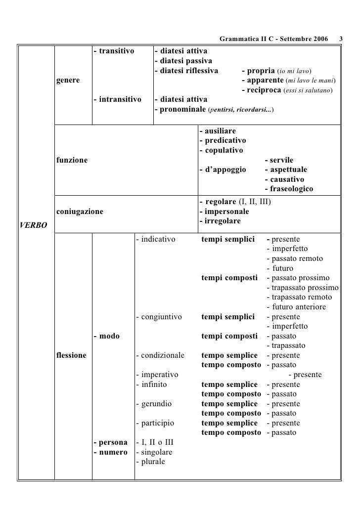 Striscia analisi grammaticale da stampare - Diversi analisi grammaticale ...
