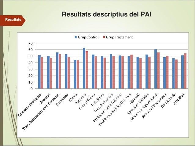 Resultats descriptius del PAI Resultats  GrupControl 70 60 50 40 30 20 10 0  GrupTractament