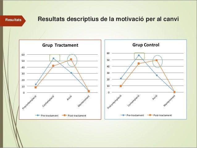 Resultats descriptius de la motivació per al canvi  Resultats  GrupControl  GrupTractament 60  60  50  50  40  40  30  ...