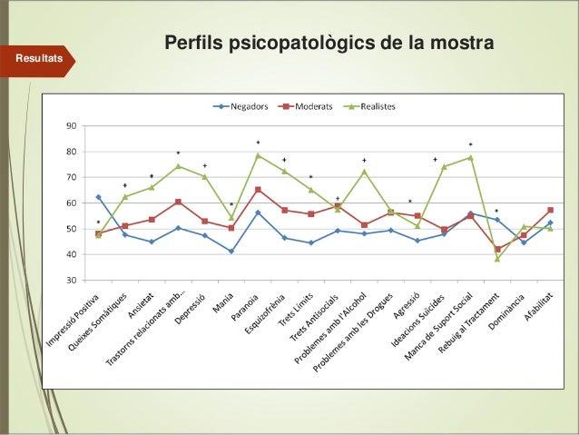 Perfils psicopatològics de la mostra Resultats