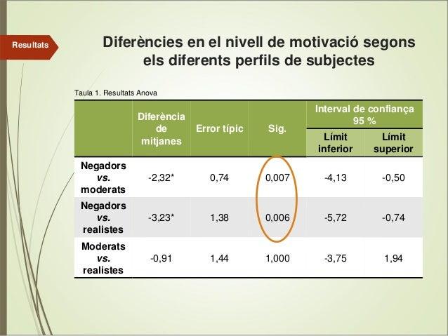 Resultats  Diferències en el nivell de motivació segons els diferents perfils de subjectes Taula 1. Resultats Anova  Difer...