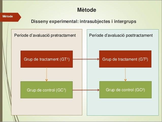 Mètode Mètode  Disseny experimental: intrasubjectes i intergrups Període d'avaluació pretractament  Període d'avaluació po...
