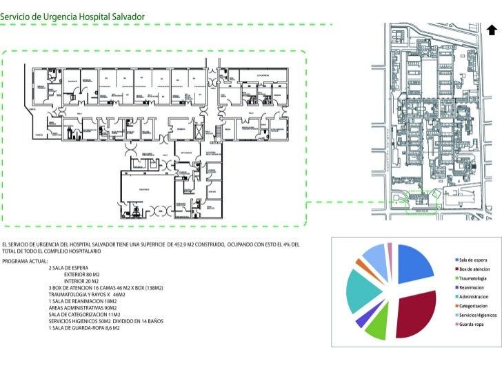Analisis Servicio de Urgencia Hospital Salvador
