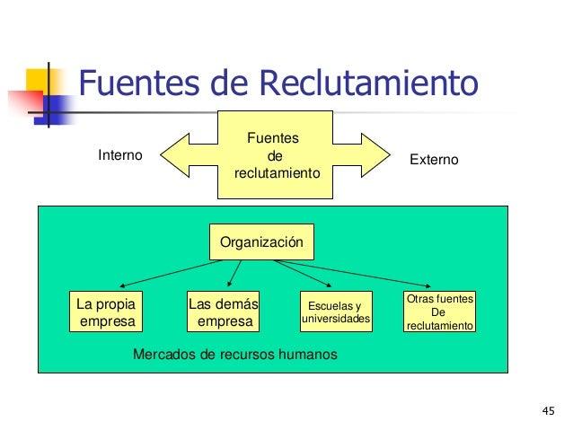 Analisis De Cargos Y Reclutamiento