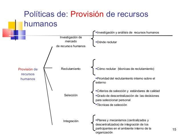 15 Políticas de: Provisión de recursos humanos Investigación de mercado de recursos humanos Investigación y análisis de r...