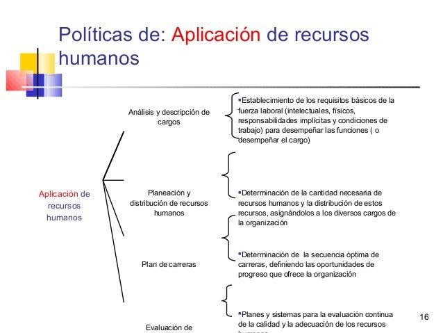 16 Análisis y descripción de cargos Establecimiento de los requisitos básicos de la fuerza laboral (intelectuales, físico...