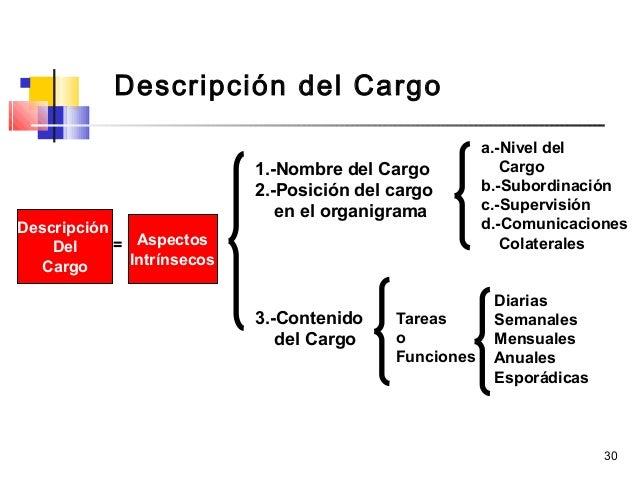 30 Descripción y Análisis de Cargos  Descripción del Cargo Descripción Del Cargo Aspectos Intrínsecos 1.-Nombre del Cargo...