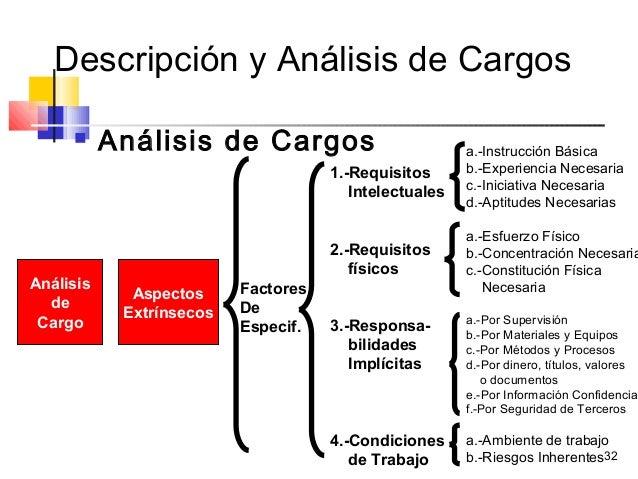 32 Descripción y Análisis de Cargos  Análisis de Cargos Análisis de Cargo Aspectos Extrínsecos 1.-Requisitos Intelectuale...
