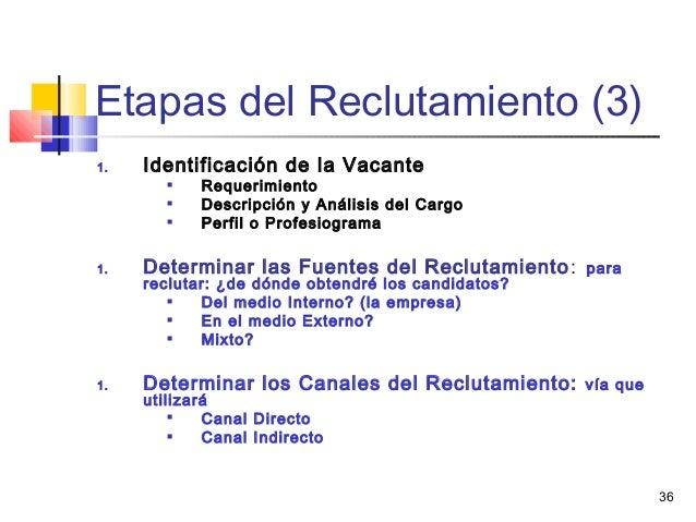 36 Etapas del Reclutamiento (3) 1. Identificación de la Vacante  Requerimiento  Descripción y Análisis del Cargo  Perfi...