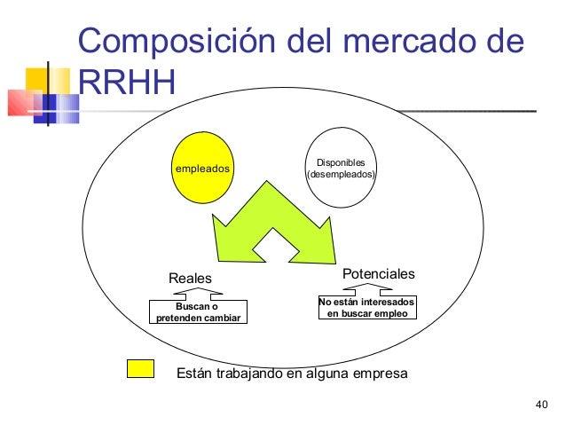 40 Composición del mercado de RRHH empleados Disponibles (desempleados) Reales Potenciales Buscan o pretenden cambiar No e...