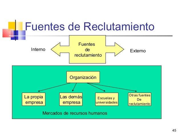 45 Fuentes de Reclutamiento Fuentes de reclutamiento Interno Externo La propia empresa Las demás empresa Escuelas y univer...