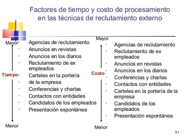 51 Factores de tiempo y costo de procesamiento en las técnicas de reclutamiento externo  Agencias de reclutamiento  Anun...