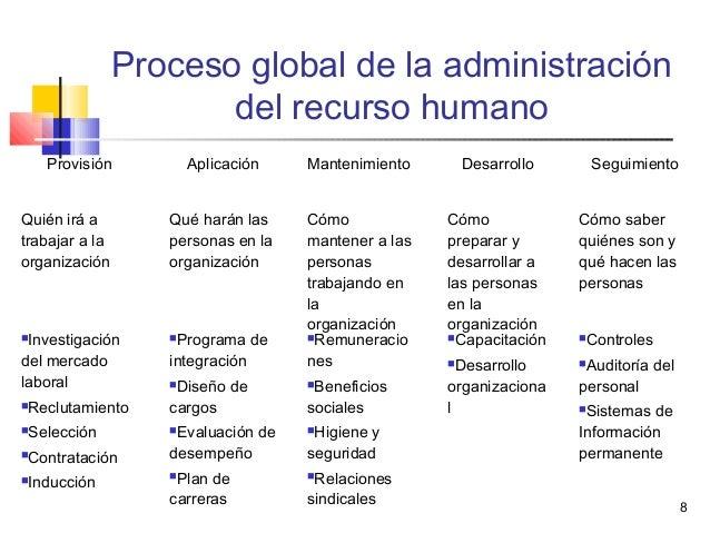 8 Proceso global de la administración del recurso humano Provisión Aplicación Mantenimiento Desarrollo Seguimiento Quién i...