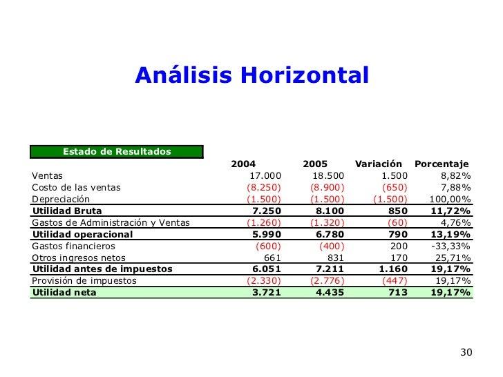 Analisis financiero para no financieros for Analisis de balances
