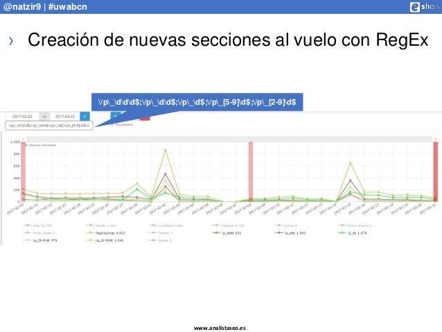 www.analistaseo.es @natzir9 | #uwabcn › Creación de nuevas secciones al vuelo con RegEx /p_ddd$;/p_dd$;/p_d$;/p_[5-9]d$;/p...