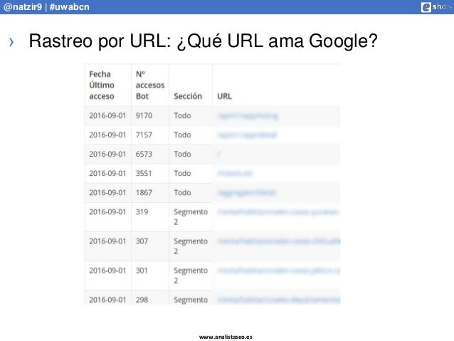 www.analistaseo.es @natzir9 | #uwabcn › Rastreo por URL: ¿Qué URL ama Google?