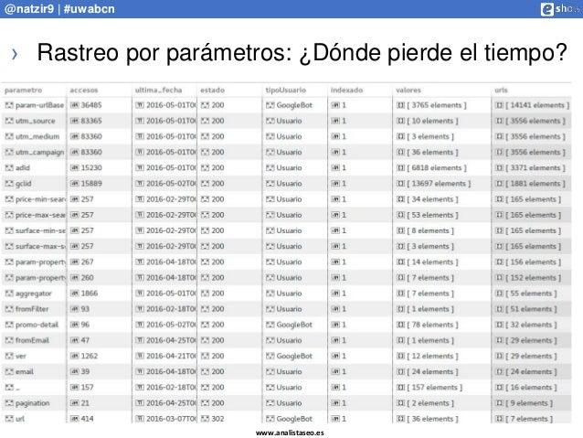 www.analistaseo.es @natzir9 | #uwabcn › Rastreo por parámetros: ¿Dónde pierde el tiempo?