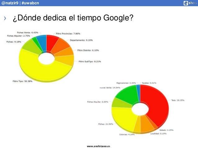 www.analistaseo.es @natzir9 | #uwabcn › ¿Dónde dedica el tiempo Google?