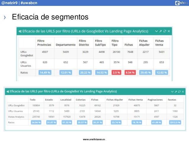 www.analistaseo.es @natzir9 | #uwabcn › Eficacia de segmentos
