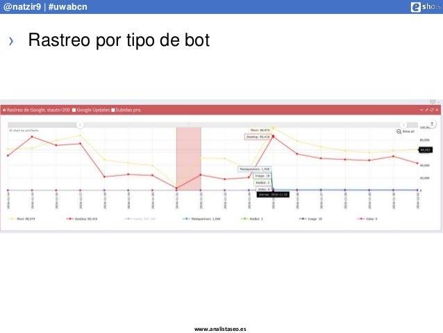 www.analistaseo.es @natzir9 | #uwabcn › Rastreo por tipo de bot