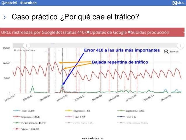 www.analistaseo.es @natzir9 | #uwabcn › Caso práctico ¿Por qué cae el tráfico?