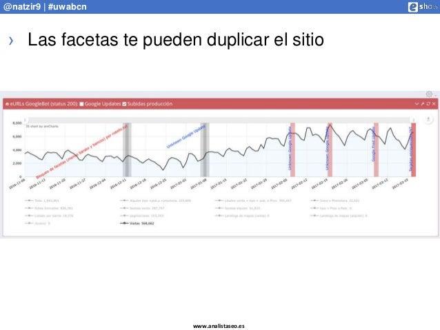 www.analistaseo.es @natzir9 | #uwabcn › Las facetas te pueden duplicar el sitio