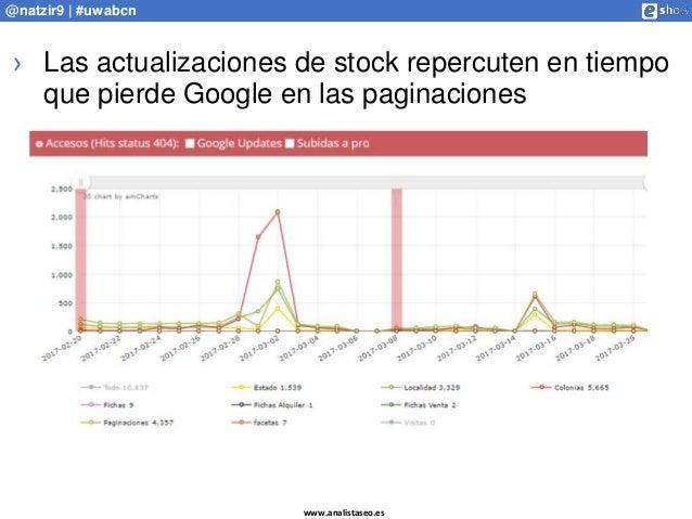 www.analistaseo.es @natzir9 | #uwabcn › Las actualizaciones de stock repercuten en tiempo que pierde Google en las paginac...