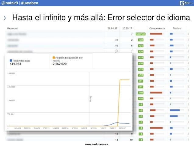 www.analistaseo.es @natzir9 | #uwabcn › Hasta el infinito y más allá: Error selector de idioma