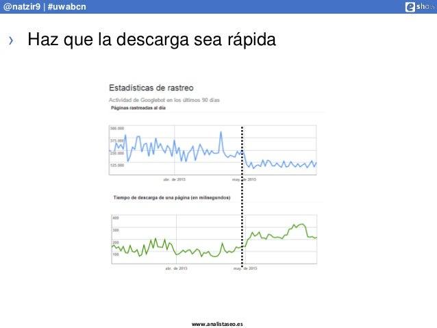 www.analistaseo.es @natzir9 | #uwabcn › Haz que la descarga sea rápida