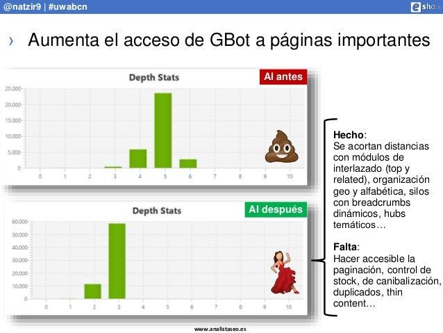 www.analistaseo.es @natzir9 | #uwabcn › Aumenta el acceso de GBot a páginas importantes AI antes AI después Hecho: Se acor...