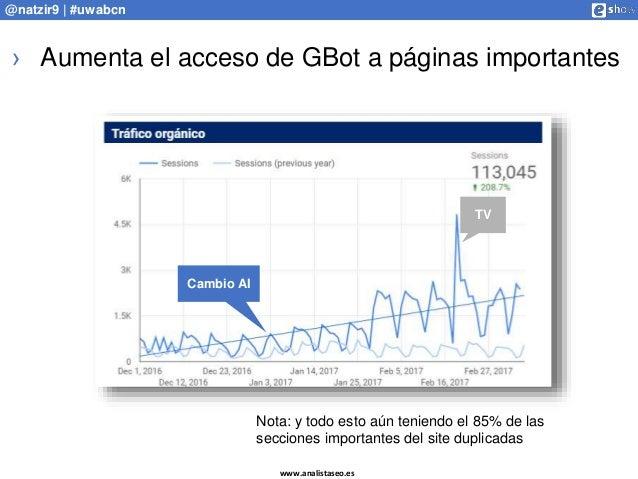 www.analistaseo.es @natzir9 | #uwabcn › Aumenta el acceso de GBot a páginas importantes Cambio AI TV Nota: y todo esto aún...