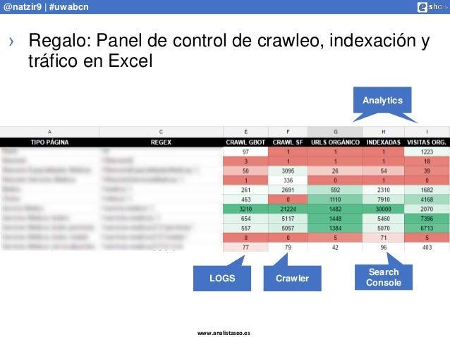 www.analistaseo.es @natzir9 | #uwabcn › Regalo: Panel de control de crawleo, indexación y tráfico en Excel LOGS Crawler An...