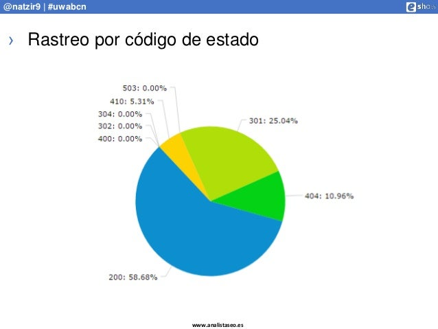 www.analistaseo.es @natzir9 | #uwabcn › Rastreo por código de estado