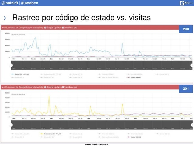 www.analistaseo.es @natzir9 | #uwabcn › Rastreo por código de estado vs. visitas 200 301