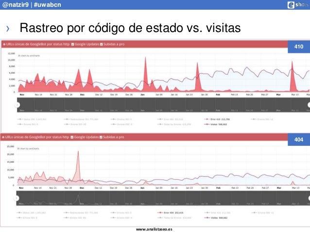 www.analistaseo.es @natzir9 | #uwabcn › Rastreo por código de estado vs. visitas 404 410