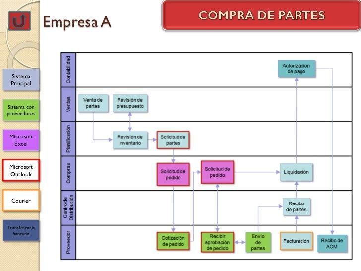 Empresa A Sistema PrincipalSistema conproveedores Microsoft  Excel Microsoft Outlook CourierTransferencia  bancaria