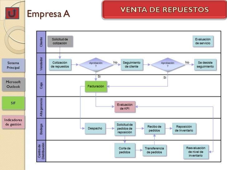 Empresa A Sistema PrincipalMicrosoftOutlook    SIFIndicadores de gestión