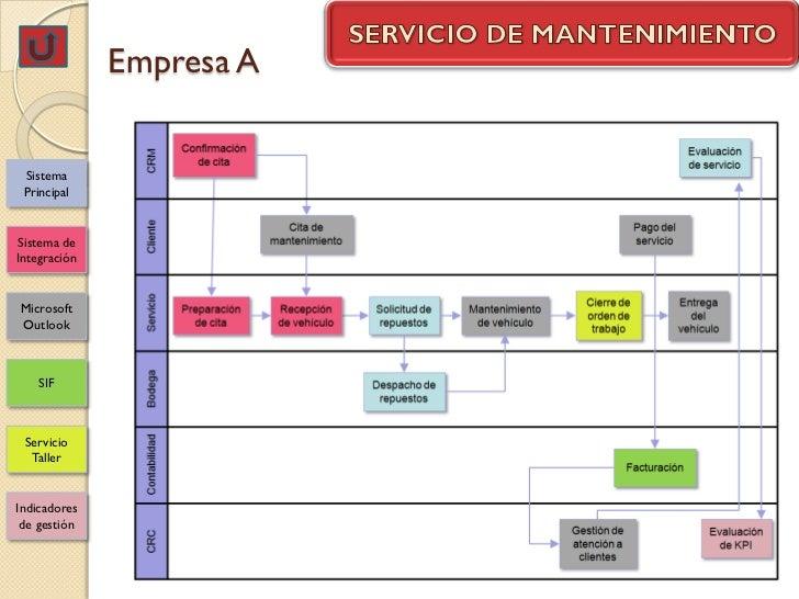 Empresa A Sistema PrincipalSistema deIntegraciónMicrosoftOutlook    SIF Servicio  TallerIndicadores de gestión