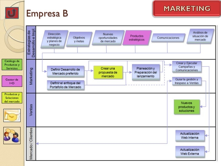 Empresa BCatálogo deProductos y ServiciosGestor de  I+DProductos y Solucionesdel mercado