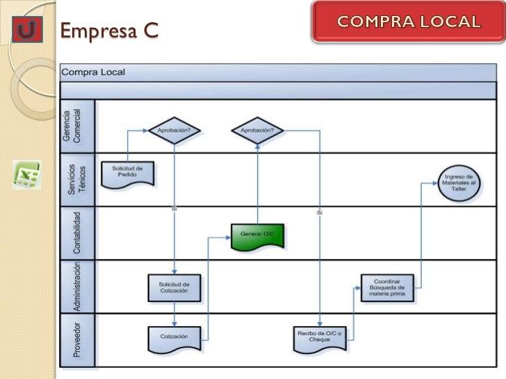 Empresa C