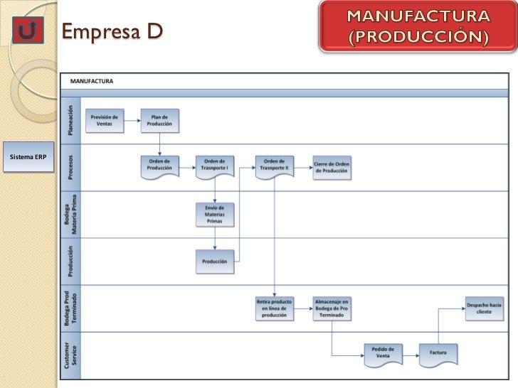 Empresa DSistema ERP