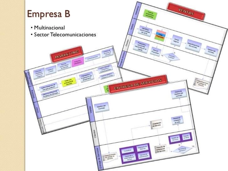 Empresa B• Multinacional• Sector Telecomunicaciones