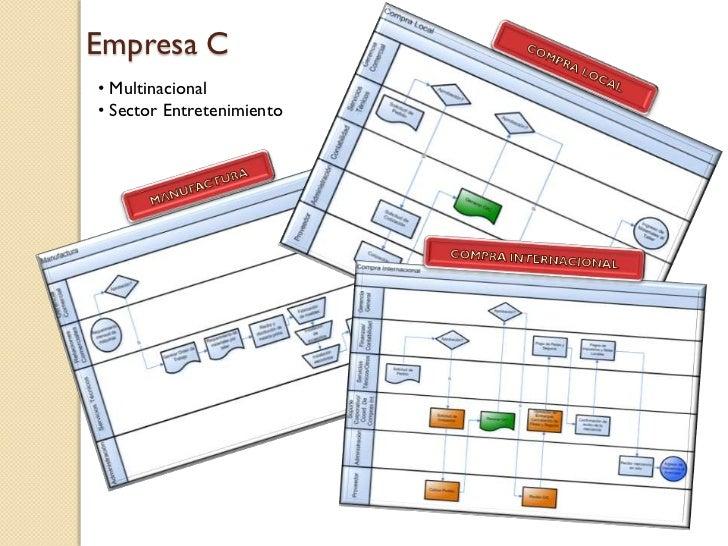 Empresa C• Multinacional• Sector Entretenimiento