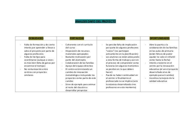 ANALISIS DAFO DEL PROYECTO DEBILIDADES FORTALEZAS AMENAZAS OPORTUNIDADES - Falta de formación y de cierto interés por apre...