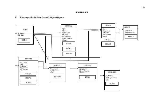 Analisis dan perancangan basis data perpustakaan 34 ccuart Gallery