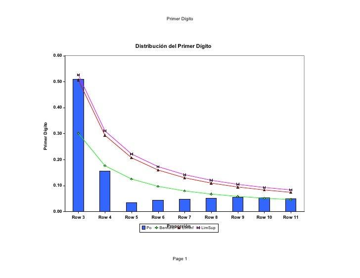 Primer Dígito                                               Distribución del Primer Dígito                 0.60           ...