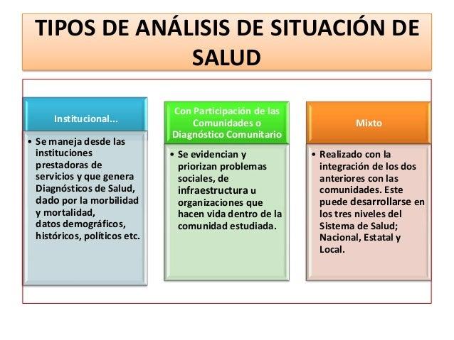 TIPOS DE ANÁLISIS DE SITUACIÓN DE SALUD Institucional... • Se maneja desde las instituciones prestadoras de servicios y qu...