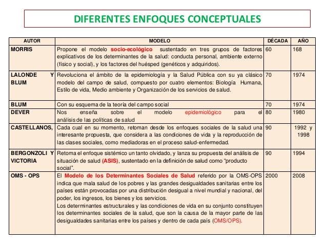 DIFERENTES ENFOQUES CONCEPTUALES AUTOR MODELO DÉCADA AÑO MORRIS Propone el modelo socio-ecológico sustentado en tres grupo...